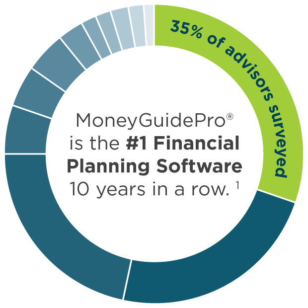 #1 Financial Planning Software 10 years in a row!